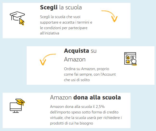 istruzioni iscrizione Un click per la scuola di Amazon